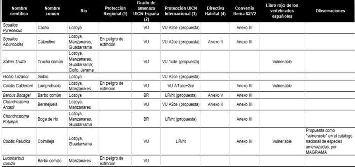 tabla 1 truchas