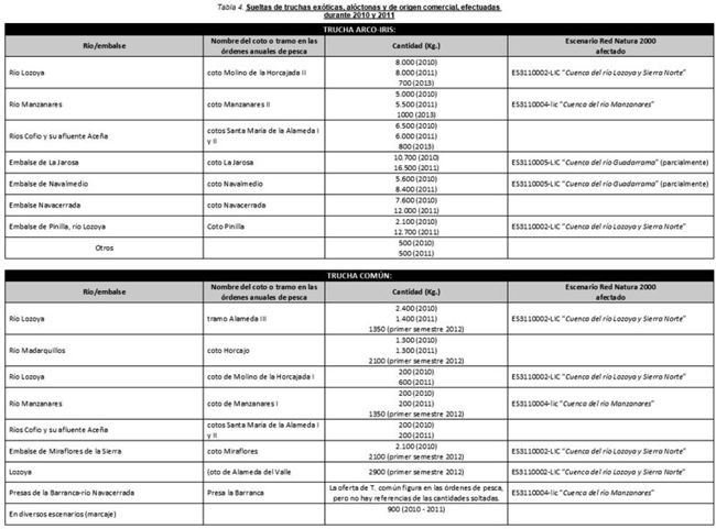 tabla 4 truchas